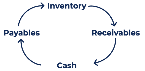 Closely Monitor Cash Conversion Cycle to stay afloat